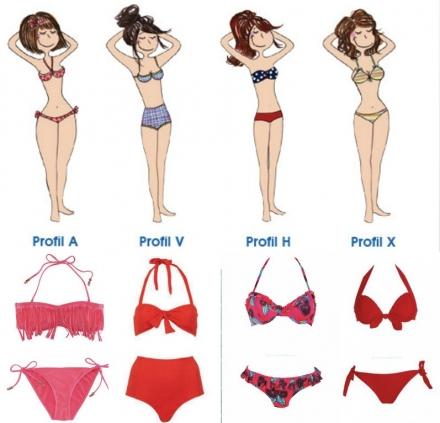 Comment choisir votre maillot de bain?
