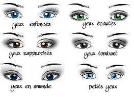Quelques astuces de maquillage selon la forme de vos yeux